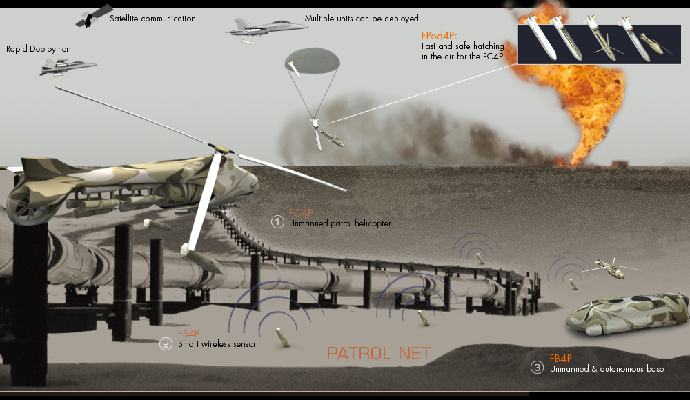 Network (NET) for Patrol powered by Artificial Intelligence (AI) and DragonXi Unmanned Autonomous System (UAS)